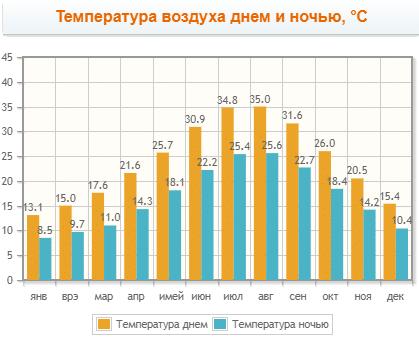 график температуры воздуха по месяцам днем и ночью
