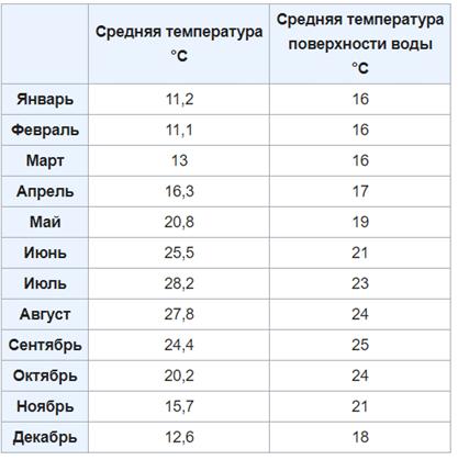 Погода и температура воды по месяцам