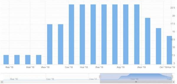 ЦБ Турции - график изменения процентной ставки: