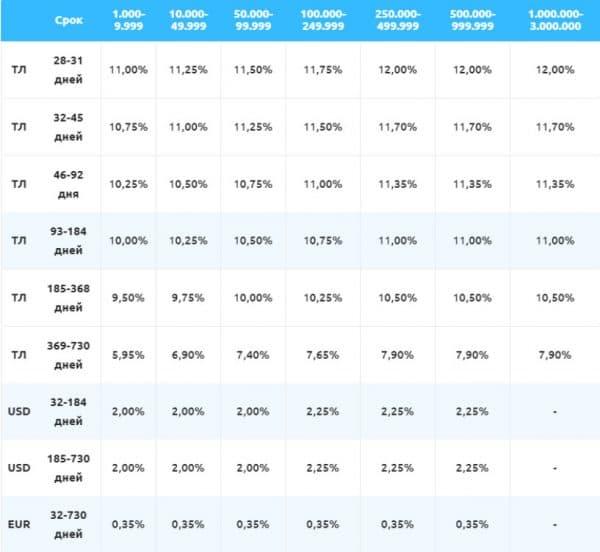Таблица процентных ставок в зависимости от срока и суммы вклада на примере Yapikredi Bankası