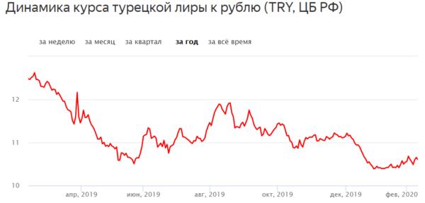 Динамика курса турецкой лиры к рублю (TRY, ЦБ РФ)