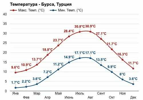 Климат Бурса